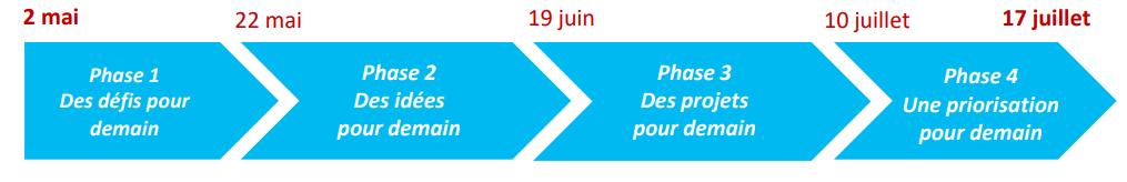 calendrier consultation citoyenne villes de demain